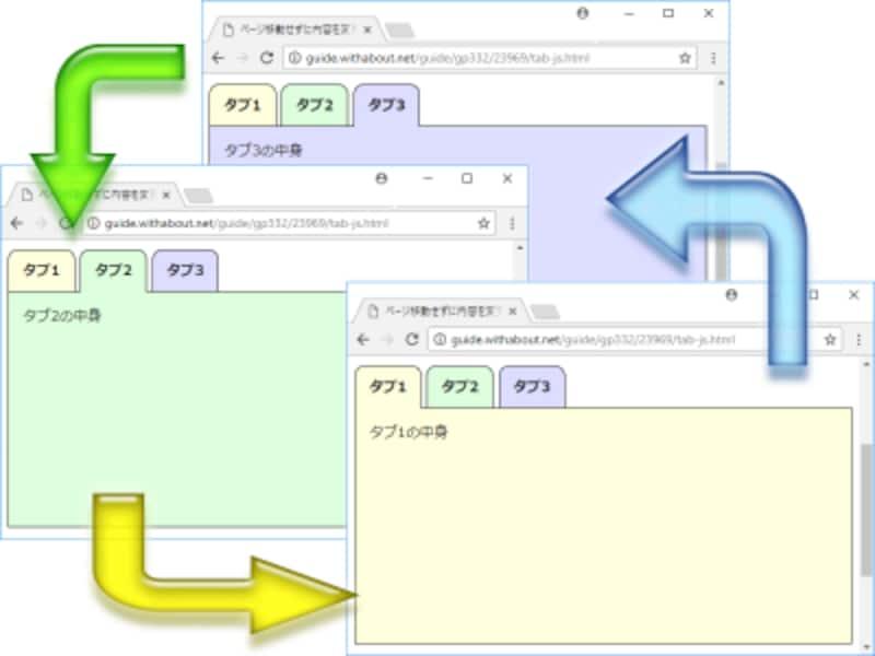 単一のタブの中身だけが表示され、タブをクリックするたびに表示対象(=タブの中身)が切り替わるようになる