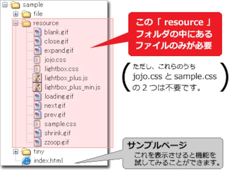 resourceフォルダの中身が「Lightbox Plus」の本体ファイル群