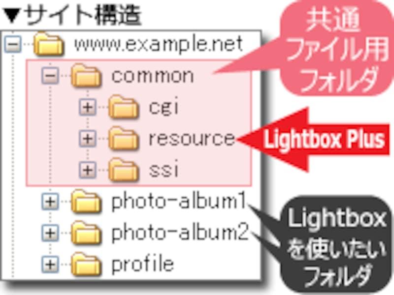 Lightbox Plusを共用ディレクトリに入れておきたい