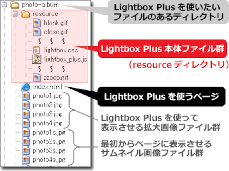 「Lightbox Plus」をアップロードする際のディレクトリ構造(例)
