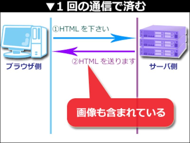 HTML内に画像を埋め込んでいれば、読み込むファイルは1つで済む