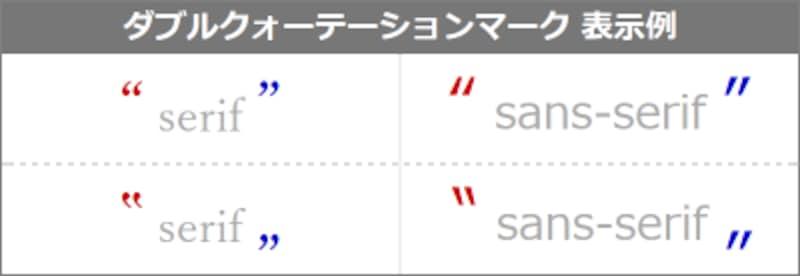 引用符はフォントによって見え方が異なる。特に図の左側のようなserif系フォントで表示すると違いがよく分かる
