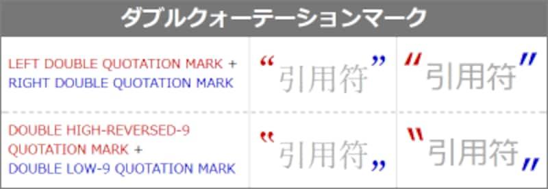 ダブルクォーテーションマーク4種類の表示例