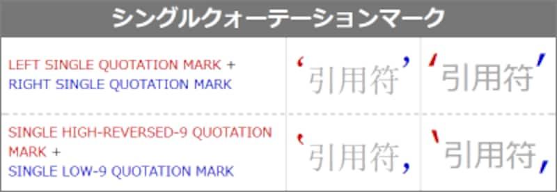 シングルクォーテーションマーク4種類の表示例
