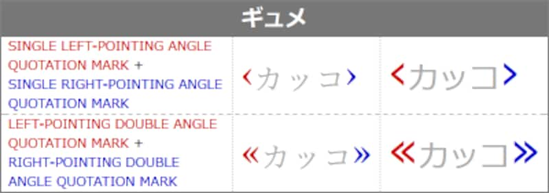 不等号や山括弧にも似た引用記号として使われる括弧「ギュメ」の表示例