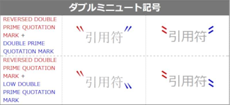 ダブルミニュート記号3種類(図の赤色で表示した開始記号は上下どちらも同じ引用符)