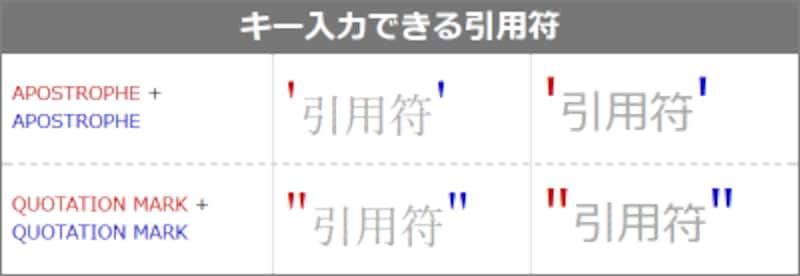 キー入力できる引用符2種類の表示例(左側はserif系フォント、右側はsans-serif系フォントでの表示例) 開始記号と終了記号の区別はない
