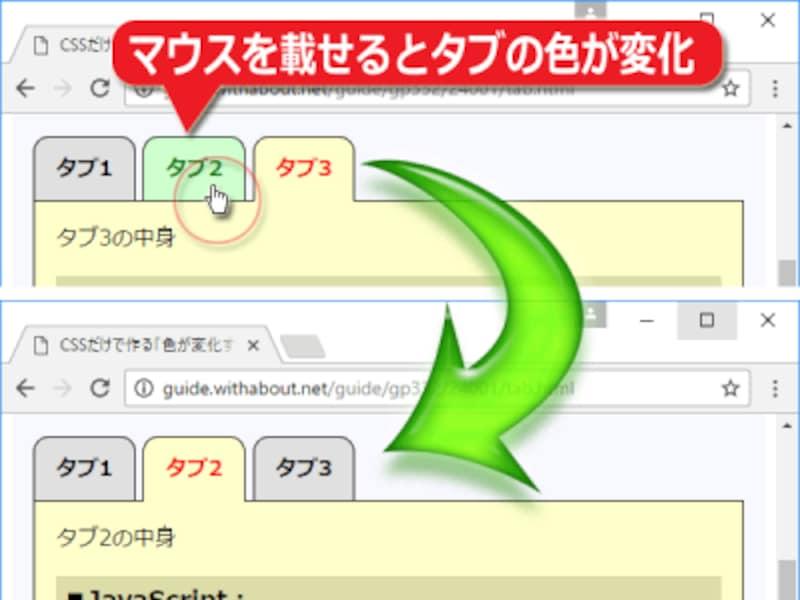 タブにマウスポインタを載せると色が変化し、クリックするとタブに対応する本文が切り替わる