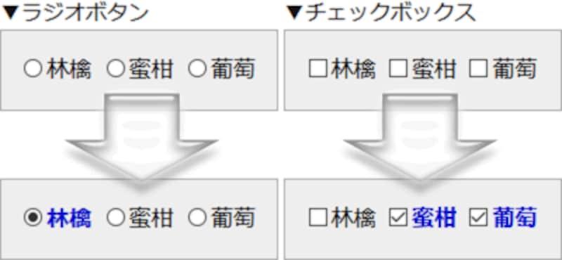 CSS3の:checked疑似クラスを使うと、チェックが入っている要素に対してだけ装飾を適用できる