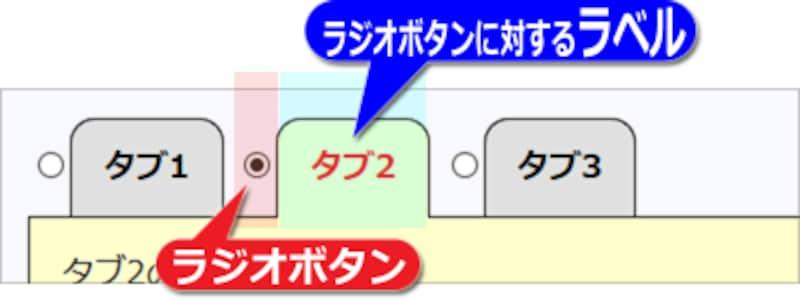 タブに見えている部分は、実はラジオボタンに対する「ラベル」として作ってある