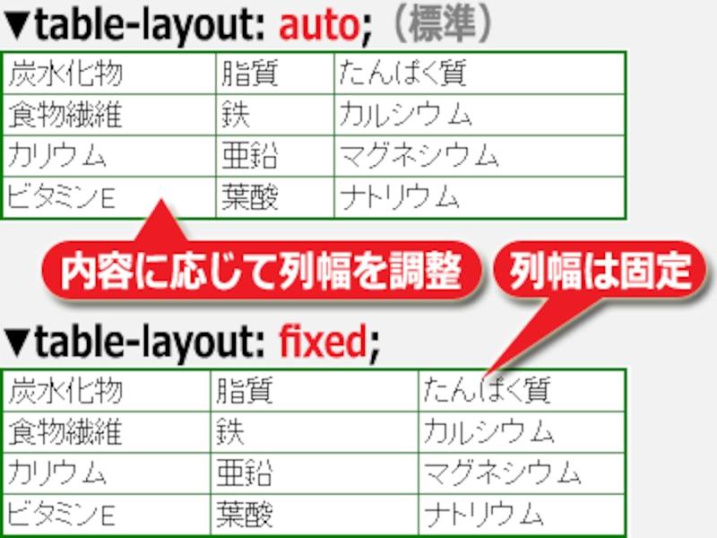table-layoutプロパティの値が自動(auto)か固定(fixed)かによって列幅は変化する