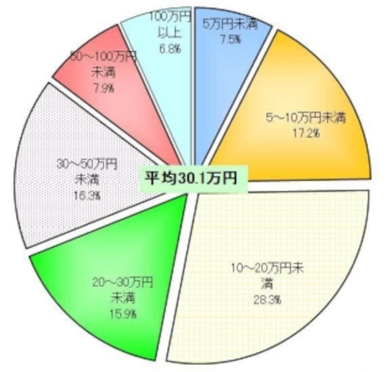 生命保険文化センター「生活保障に関する調査(H19年)」をもとにガイド平野泰嗣がグラフを作成