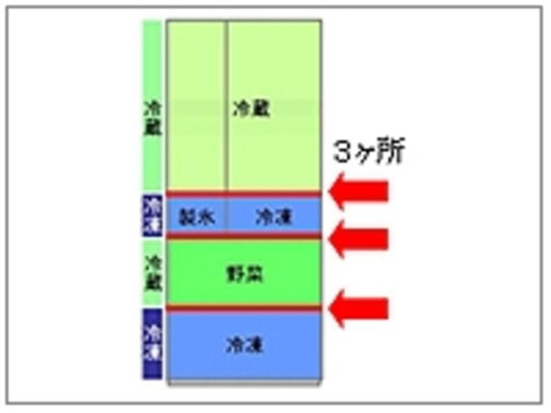 真ん中が野菜室の場合、冷蔵ゾーンと冷凍ゾーンが交互に配置されるため、断熱仕切り(赤いライン)は3ヶ所必要(画像:メーカーリリースより)