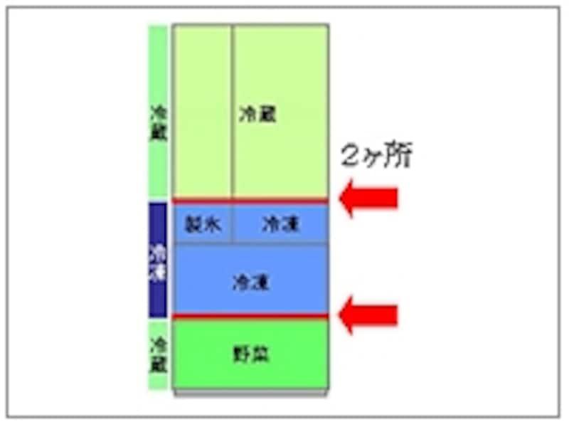 真ん中が冷凍室の場合でも、今までは冷蔵ゾーンが2つに分割され、断熱仕切り(赤いライン)は2ヶ所入っています(画像:メーカーリリースより)