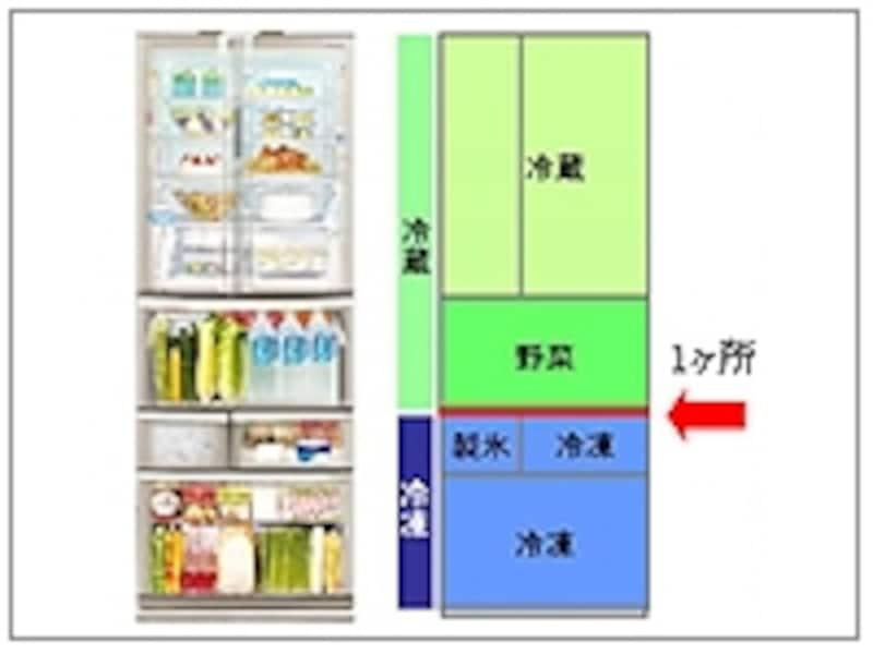 冷蔵ゾーンと冷凍ゾーンがきっぱり2つに分かれている「ツーゾーンレイアウト」なら、断熱仕切り(赤いライン)は1ヶ所に(画像:メーカーリリースより)