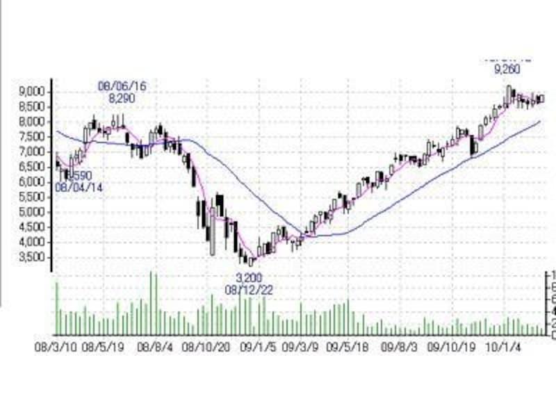 チャートはマネックス証券より。