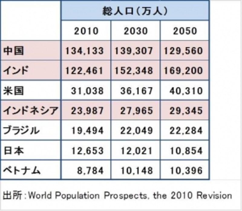 世界人口において大きな割合を占めるアジア諸国。労働人口が減る一方の日本にたいし、新興国の労働人口は伸びが大きい。