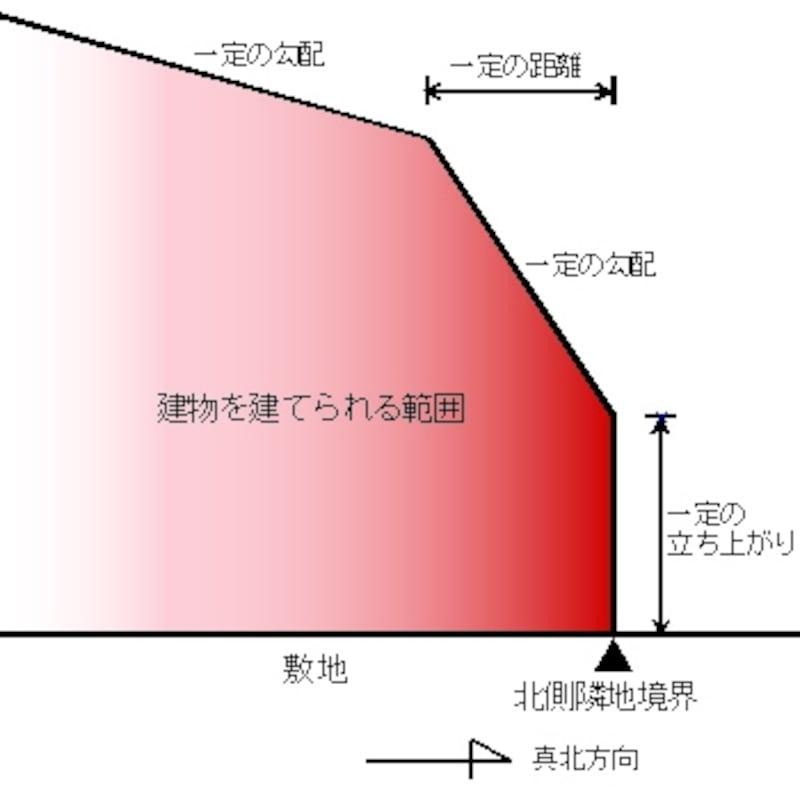 高度地区(斜線型高さ制限の場合)のイメージ