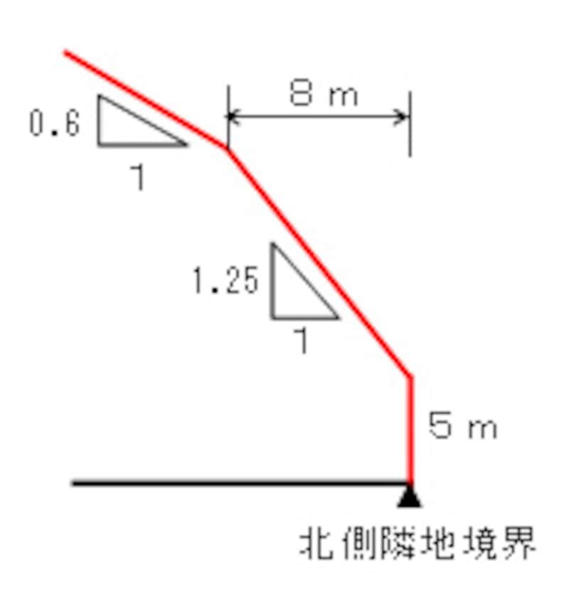 東京都の第2種高度地区
