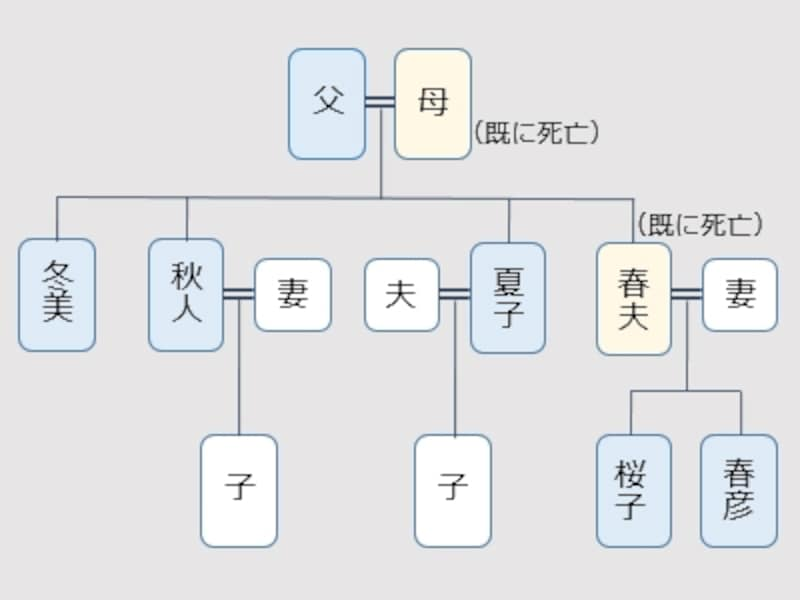 家族構成の図(例)