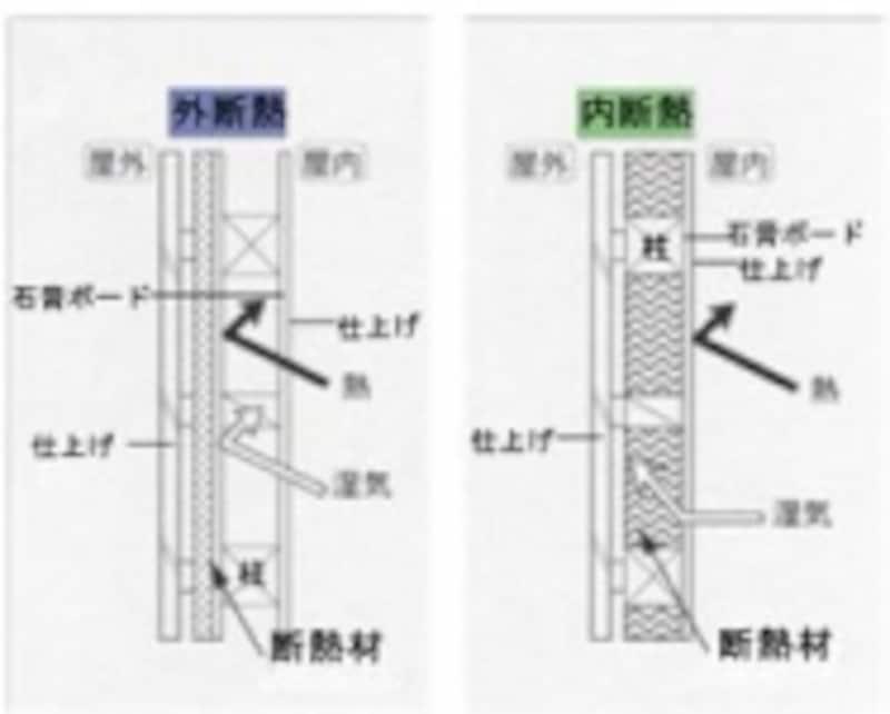 外断熱とは、構造体の外に断熱材を張って、外の熱を中に伝えにくくする方法。内断熱とは、従来からの、構造体の内側(同じ位置)に張る方法