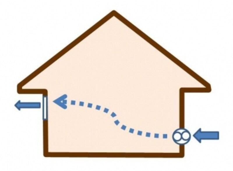 第二種換気法は住宅ではほとんど採用されない