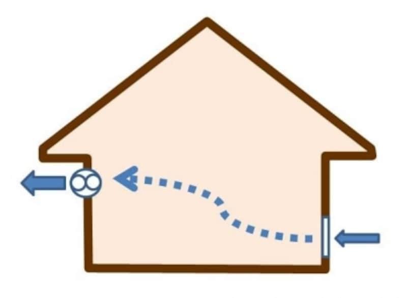 第三種換気法を採用している家は、壁に給気用スリーブ(穴)がある