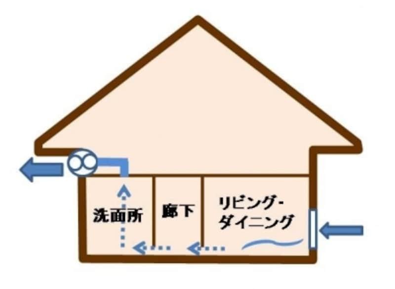 新築住宅では24時間換気が義務付けられている
