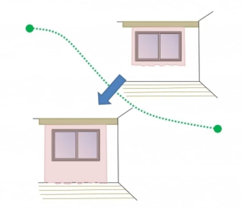 腰窓でもカーテンは床まで垂らすほうが音は響きにくい