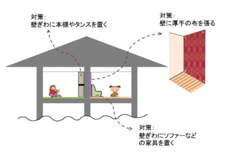 壁際には家具を置いたり、インテリアを兼ねて布を張ってみても