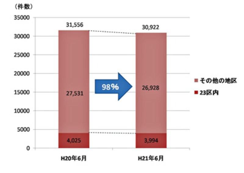 【図1】H21年6月とH20年6月の都内侵入窃盗認知件数(出典:警視庁)