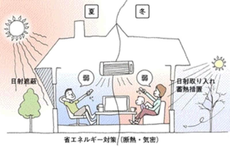 省エネ性の高い住戸のイメージ(画像出典:一般社団法人住宅性能評価・表示協会)