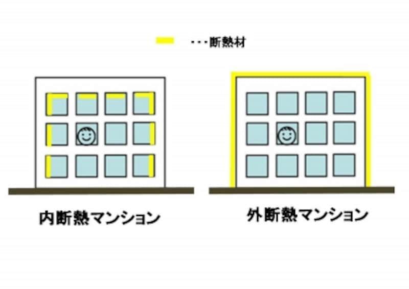 内断熱マンションと外断熱マンションの違い。断熱材が躯体コンクリートの内側にあるか外側にあるかが大きく違います。