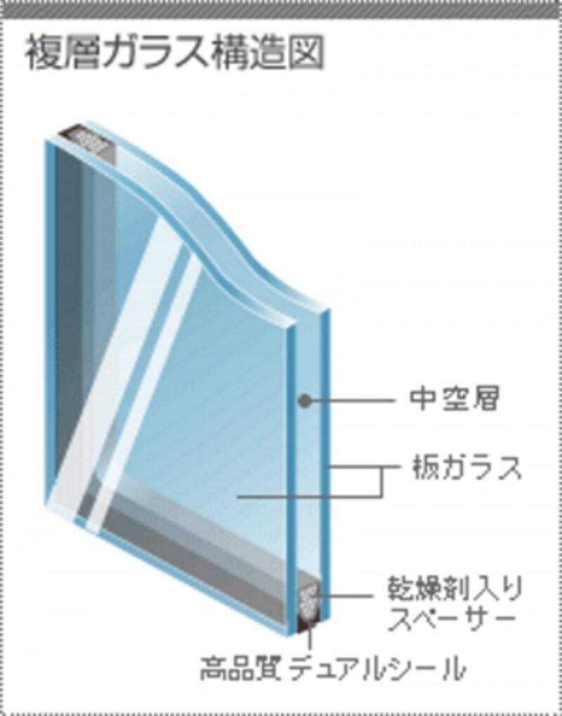 複層ガラスイメージ図(画像出典:日本板硝子 ガラスワンダーランド)