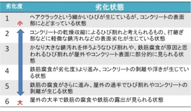 コンクリート構造物の劣化度。参考文献を元にガイドが作成。【参考】日本建築学会編;高耐久性鉄筋コンクリート造設計施工指針(案)1991年7月。