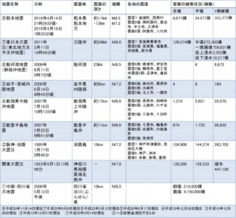 【図1】近年日本で起きた大地震と被害状況一覧(クリックで拡大)。