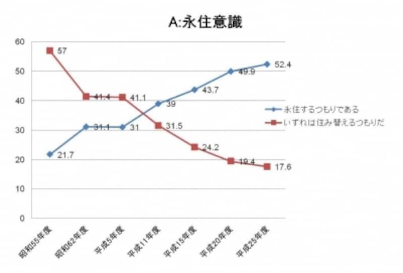 【図1】マンションに永住するつもりの人は増えている(出典:国土交通省「マンション総合調査」(平成25年版))