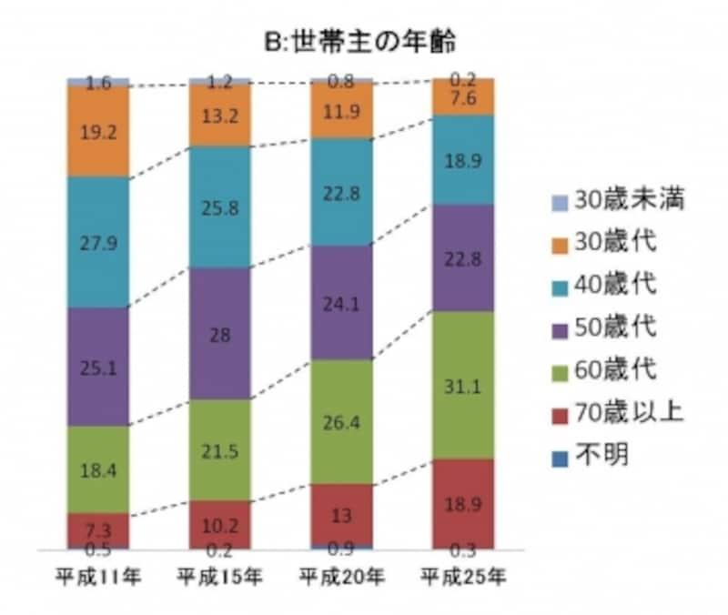 世帯主の高齢化が進んでいる(出典:国土交通省「マンション総合調査」平成25年版)。クリックで拡大