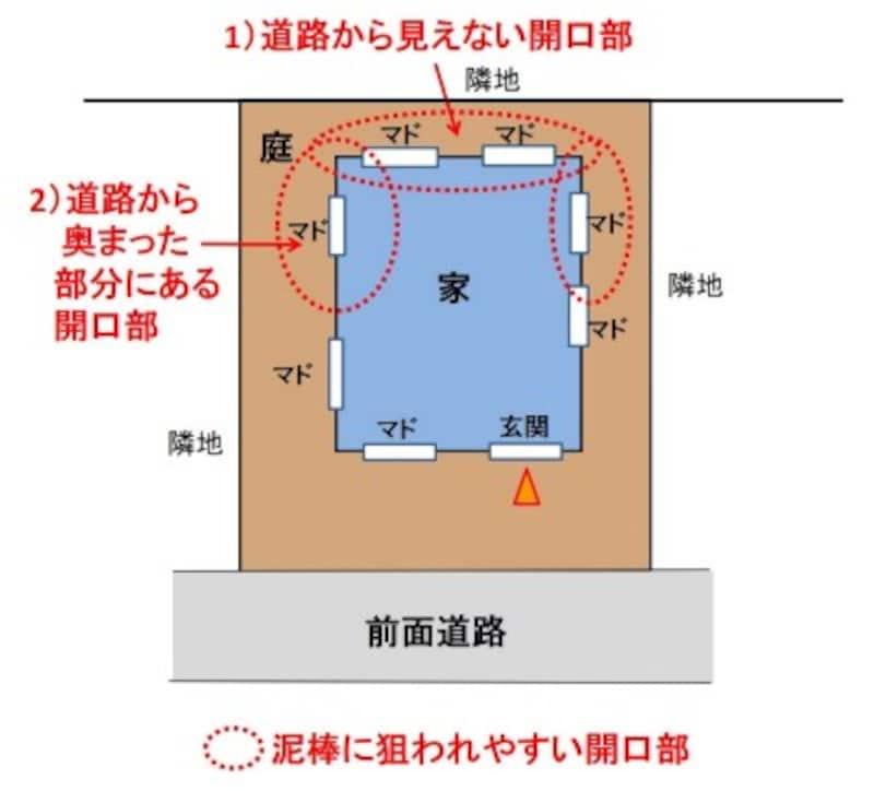 【図2】泥棒に狙われやすい開口部の位置。