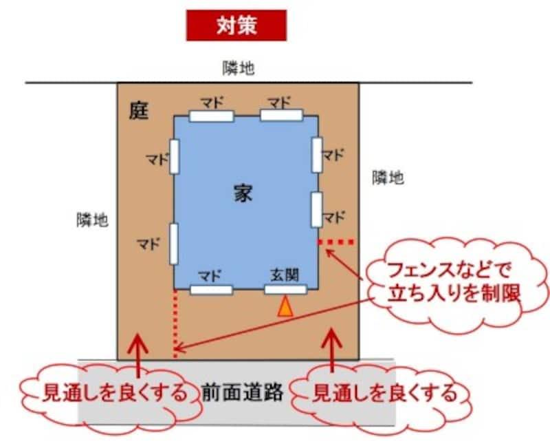 【図3】狙われやすい開口部への対処例