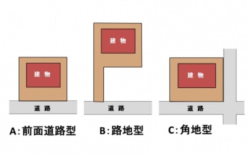 【図1】道路と敷地の関係で分類。みなさんの家の敷地はどれにあてはまりますか?