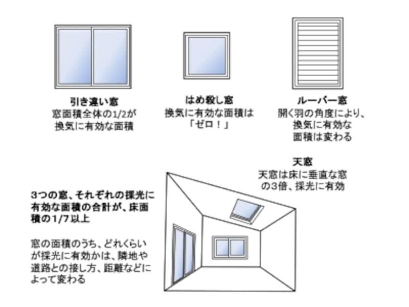 【図1】窓の種類と有効面積。クリックで拡大