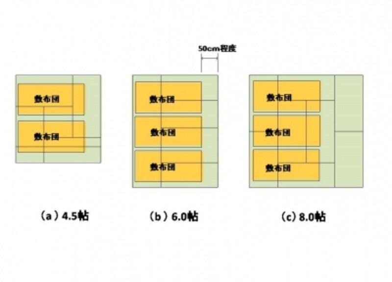 【図2】敷布団を敷きつめてみる。布団を踏んで歩かないために、周囲に50cm程度のスペースは必要