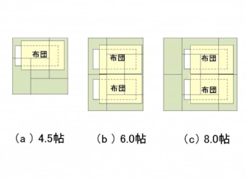 【図1】和室に布団を敷いて寝る場合の必要寸法。掛け布団が意外と大きい。