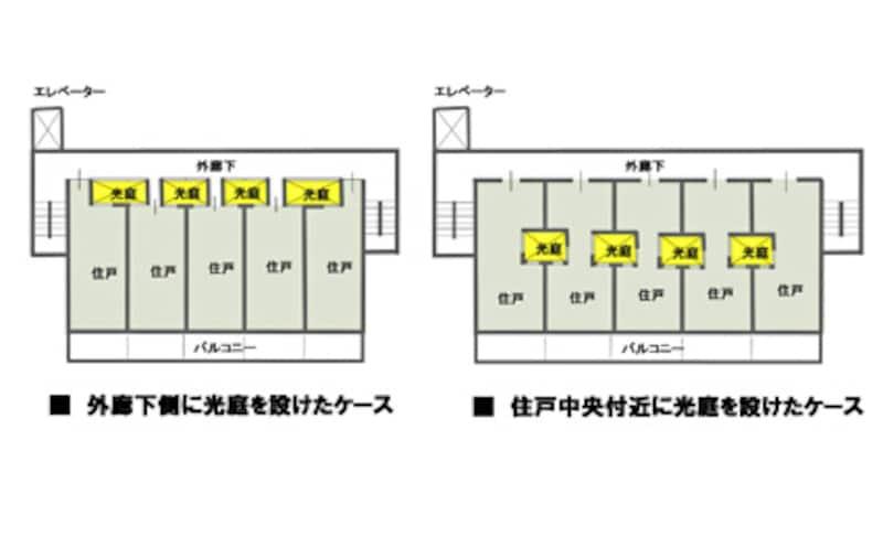 【図1】マンションで光庭を取り入れた例。