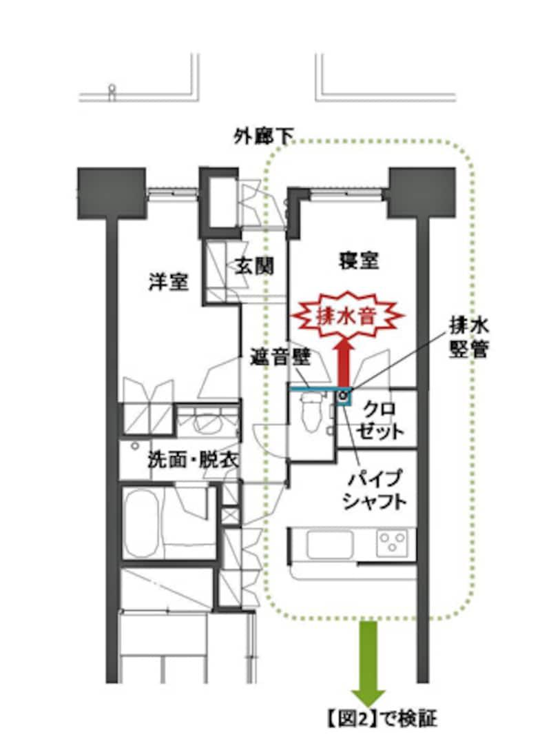 【図1】自分の家の中で、トイレの排水音が気になるケースの間取り例。