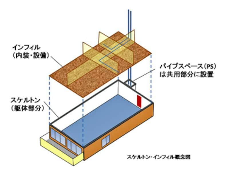 【図1】スケルトン・インフィル」の概念図