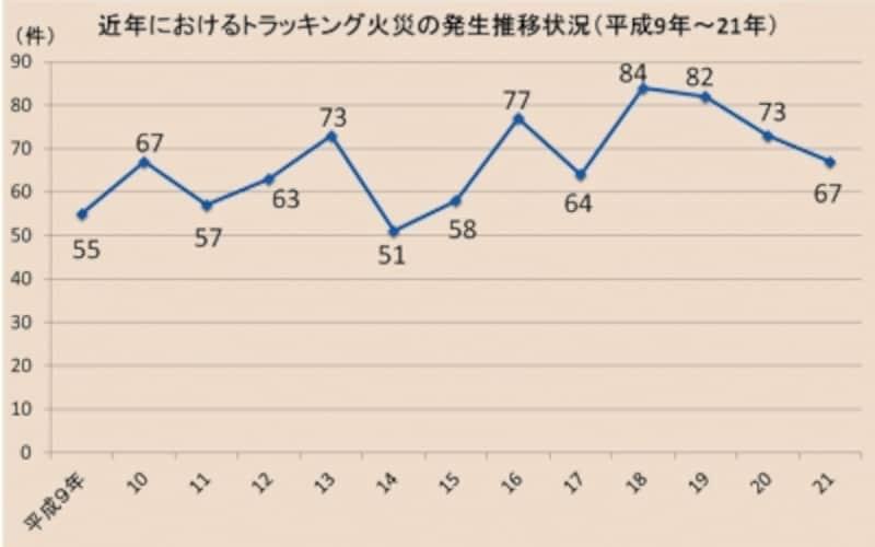 【表1】東京都内で近年に起きたトラッキング火災の件数(東京消防庁発表のデータをガイドがまとめたもの)