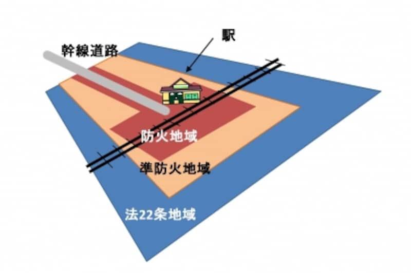 【図1】防火地域の概念図。幹線道路や駅の周りは防火地域、その周りに準防火地域、準防火地域の周辺が法22条区域となっている