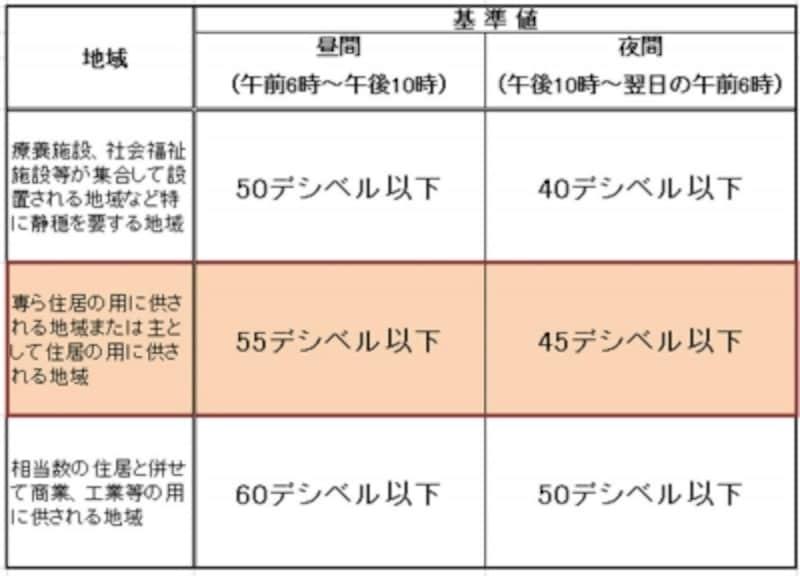 【表1】騒音の環境基準について。住宅地では昼間の基準値55デシベル以下、夜の基準値45デシベル以下。2車線道路や幹線道路に面していると割り増しがある。(出典:環境庁ホームページ)